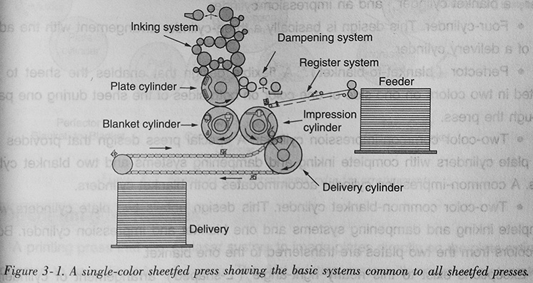 Basic Systems Of Sheetfed Offset Presses