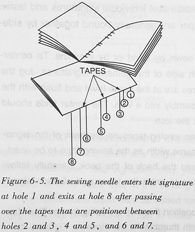 The sewing needle enters the signature at hole 1 and exits at hole 8 after passing over the tapes that are positioned between holes 2 and 3, 4 and 5, and 6 and7
