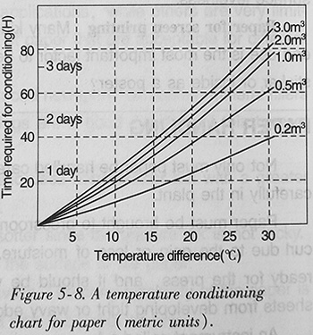 A temperature difference chart for paper (metric units)