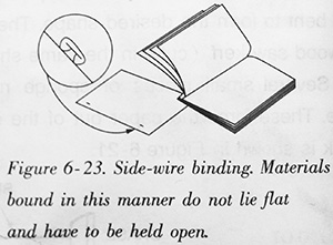 Side-wire binding. Materials bound in this manner do not lie flat and have to be held open
