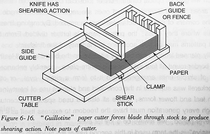 """guillotine"" paper cutter forces blade through stock to produce shearing action. Note parts of cutter."