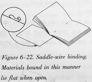Saddle-wire binding. Materials bound in this manner lie flat when open
