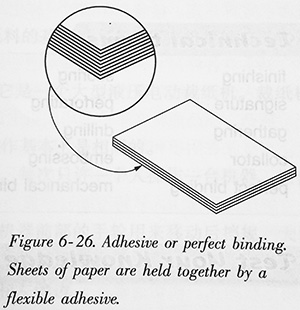 Adhesive or perfect binding. Sheets of paper are held together by a flexible adhesive