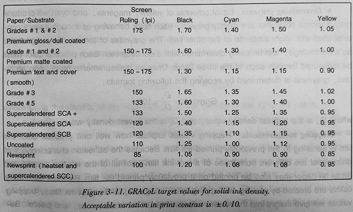 GRACoL target values for solid ink density. Acceptable variation in print contrast is +-0.10