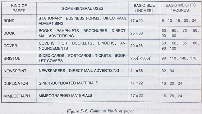 Book Cover Paper Weight ~ Kinds sizes and weights of paper papermaking